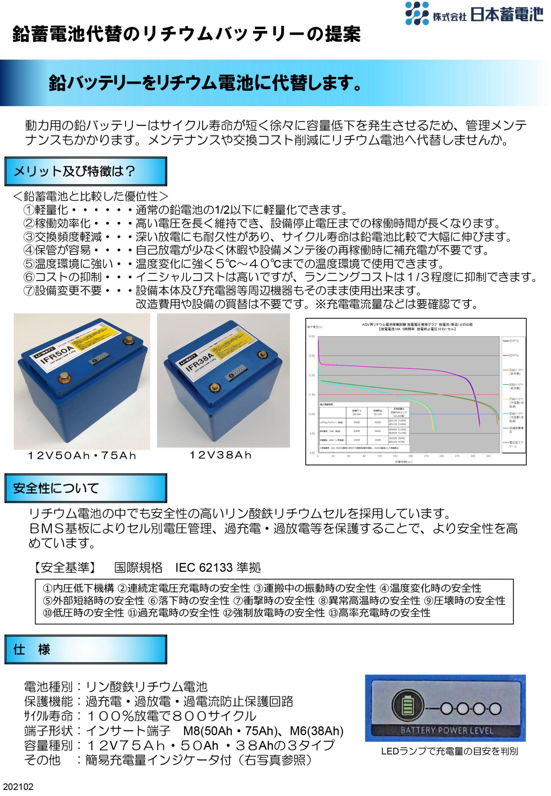 鉛蓄電池代替のリチウムバッテリーの提案動力用の鉛バッテリーはサイクル寿命が短く徐々に容量低下を発生させるため、管理メンテナンスもかかります。メンテナンスや交換コスト削減にリチウム電池へ代替しませんか。メリット及び特徴は?電池種別:リン酸鉄リチウム電池保護機能:過充電・過放電・過電流防止保護回路サイクル寿命:100%放電で800サイクル端子形状:インサート端子 M8(50Ah・75Ah)、M6(38Ah)容量種別:12V75Ah・50Ah ・38Ahの3タイプその他 :簡易充電量インジケータ付(右写真参照)<鉛蓄電池と比較した優位性> ①軽量化・・・・・・通常の鉛電池の1/2以下に軽量化できます。 ②稼働効率化・・・・高い電圧を長く維持でき、設備停止電圧までの稼働時間が長くなります。 ③交換頻度軽減・・・深い放電にも耐久性があり、サイクル寿命は鉛電池比較で大幅に伸びます。 ④保管が容易・・・・自己放電が少なく休暇や設備メンテ後の再稼働時に補充電が不要です。 ⑤温度環境に強い・・温度変化に強く5℃~40℃までの温度環境で使用できます。 ⑥コストの抑制・・・イニシャルコストは高いですが、ランニングコストは1/3程度に抑制できます。 ⑦設備変更不要・・・設備本体及び充電器等周辺機器もそのまま使用出来ます。           改造費用や設備の買替は不要です。※充電電流量などは要確認です。リチウム電池の中でも安全性の高いリン酸鉄リチウムセルを採用しています。BMS基板によりセル別電圧管理、過充電・過放電等を保護することで、より安全性を高めています。【安全基準】 国際規格 IEC 62133 準拠①内圧低下機構 ②連続定電圧充電時の安全性 ③運搬中の振動時の安全性 ④温度変化時の安全性⑤外部短絡時の安全性 ⑥落下時の安全性 ⑦衝撃時の安全性 ⑧異常高温時の安全性 ⑨圧壊時の安全性⑩低圧時の安全性 ⑪過充電時の安全性 ⑫強制放電時の安全性 ⑬高率充電時の安全性LEDランプで充電量の目安を判別12V50Ah・75Ah 12V38Ah鉛バッテリーをリチウム電池に代替します。安全性について仕 様202102